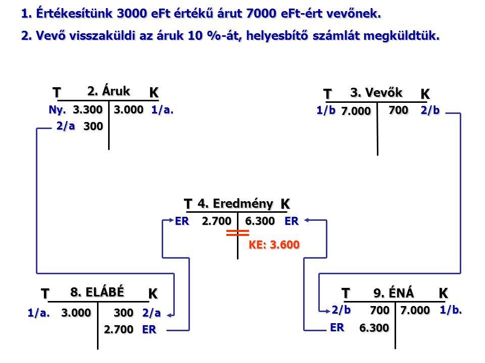 TK 2. Áruk 3.300Ny.3.000 300 1/a. TK 3. Vevők 7.000 1/b7002/b TK 4.