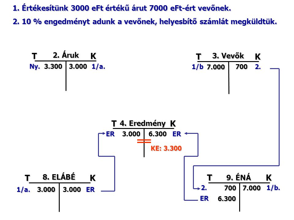 TK 2. Áruk 3.300Ny.3.000 1/a. TK 3. Vevők 7.000 1/b7002.