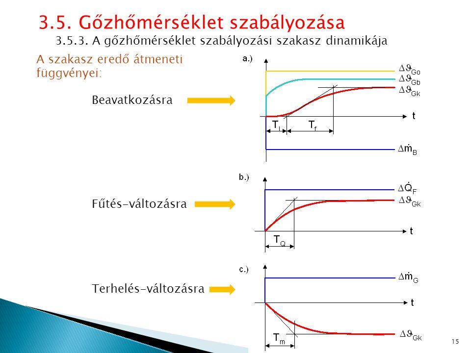 3.5. Gőzhőmérséklet szabályozása 3.5.3. A gőzhőmérséklet szabályozási szakasz dinamikája A szakasz eredő átmeneti függvényei: Beavatkozásra Fűtés-vált