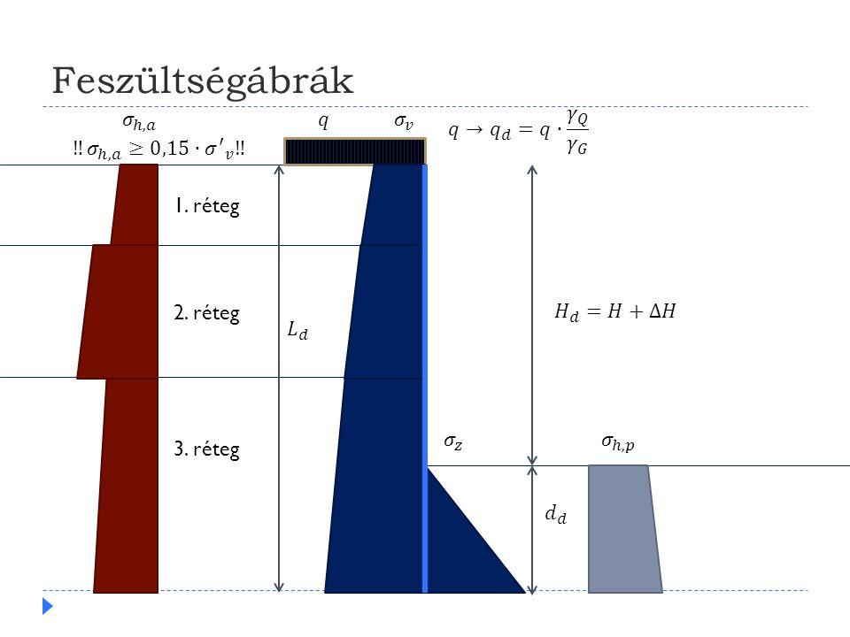 Feszültségábrák 1. réteg 2. réteg 3. réteg