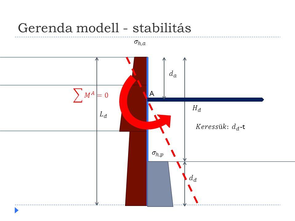 Gerenda modell - stabilitás A