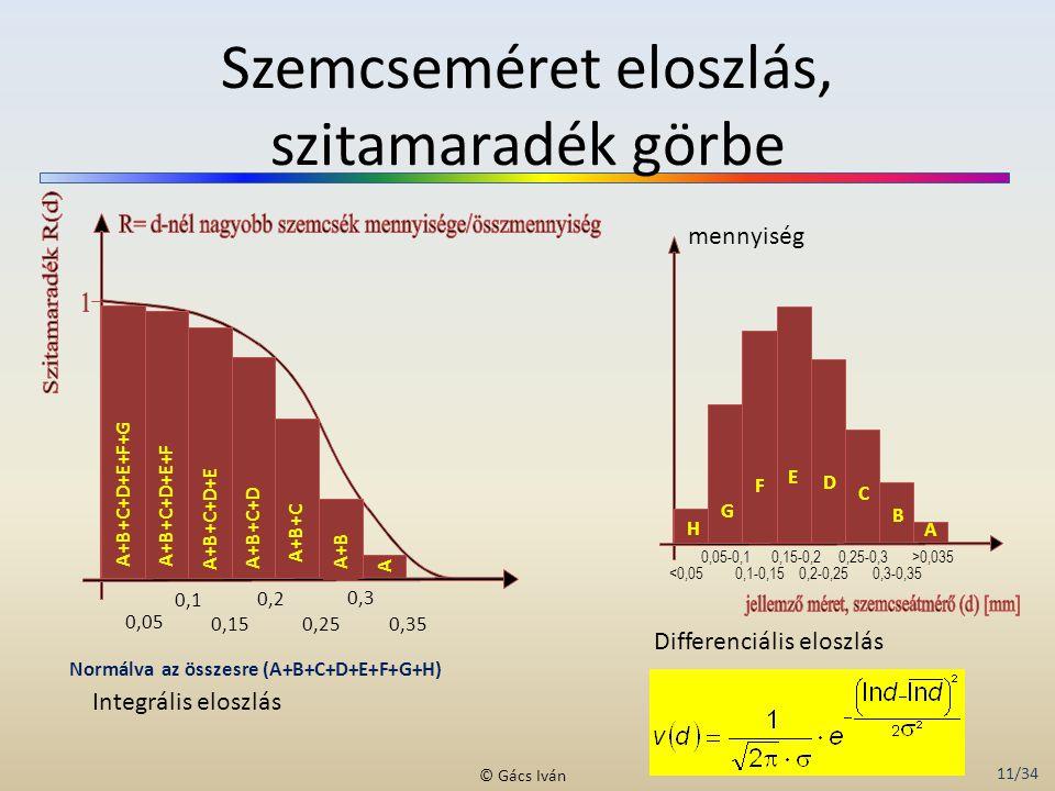 11/34 © Gács Iván Szemcseméret eloszlás, szitamaradék görbe 0,05 0,1 0,2 0,3 0,15 0,25 0,35 mennyiség A C B E D F G H A+B A A+B+C A+B+C+D A+B+C+D+E A+