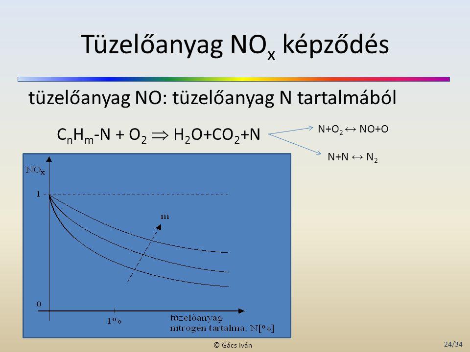 24/34 © Gács Iván Tüzelőanyag NO x képződés tüzelőanyag NO: tüzelőanyag N tartalmából C n H m -N + O 2  H 2 O+CO 2 +N N+O 2 ↔ NO+O N+N ↔ N 2