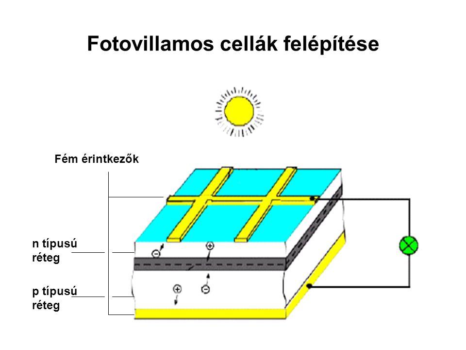 Fotovillamos cellák felépítése Fém érintkezők n típusú réteg p típusú réteg