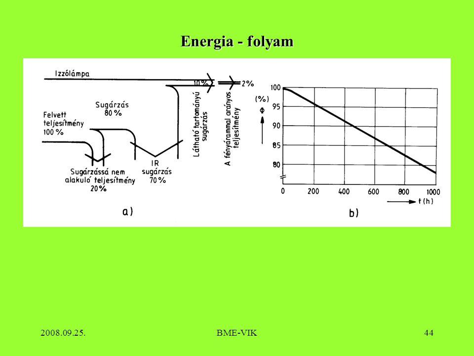 2008.09.25.BME-VIK44 Energia - folyam