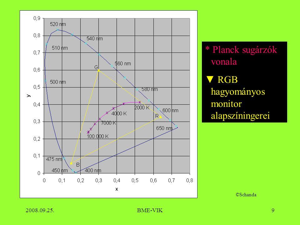 2008.09.25.BME-VIK9 * Planck sugárzók vonala ▼ RGB hagyományos monitor alapszíningerei ©Schanda