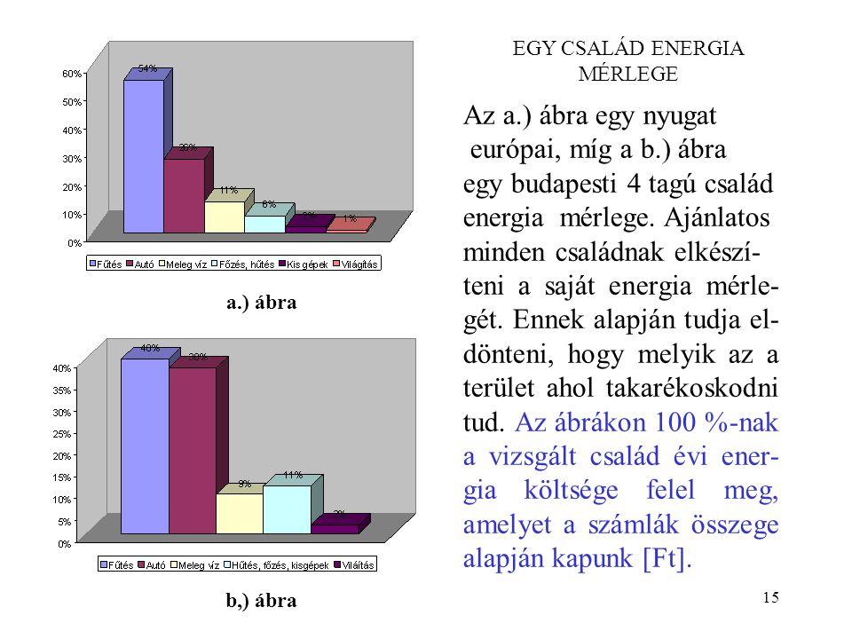 15 EGY CSALÁD ENERGIA MÉRLEGE Az a.) ábra egy nyugat európai, míg a b.) ábra egy budapesti 4 tagú család energia mérlege. Ajánlatos minden családnak e