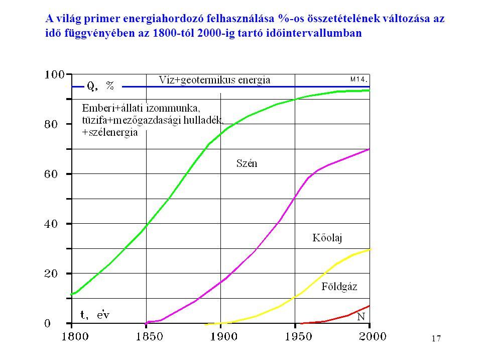 17 A világ primer energiahordozó felhasználása %-os összetételének változása az idő függvényében az 1800-tól 2000-ig tartó időintervallumban