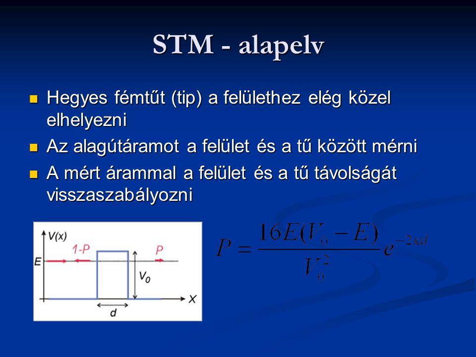 STM - alapelv Hegyes fémt ű t (tip) a felülethez elég közel elhelyezni Hegyes fémt ű t (tip) a felülethez elég közel elhelyezni Az alagútáramot a felület és a t ű között mérni Az alagútáramot a felület és a t ű között mérni A mért árammal a felület és a t ű távolságát visszaszabályozni A mért árammal a felület és a t ű távolságát visszaszabályozni