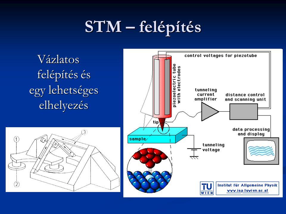 STM – felépítés Vázlatos felépítés és egy lehetséges elhelyezés