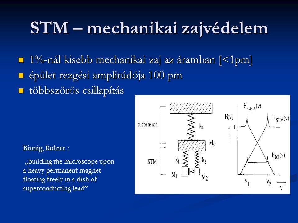 """STM – mechanikai zajvédelem 1%-nál kisebb mechanikai zaj az áramban [<1pm] 1%-nál kisebb mechanikai zaj az áramban [<1pm] épület rezgési amplitúdója 100 pm épület rezgési amplitúdója 100 pm többszörös csillapítás többszörös csillapítás Binnig, Rohrer : """"building the microscope upon a heavy permanent magnet floating freely in a dish of superconducting lead"""