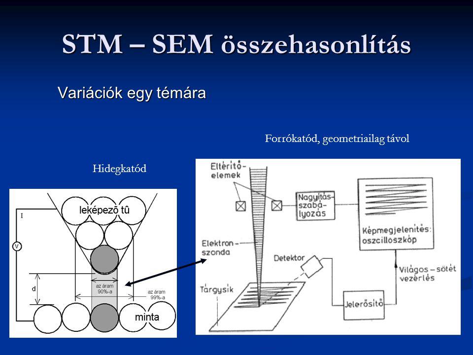 STM – SEM összehasonlítás Variációk egy témára Forrókatód, geometriailag távol Hidegkatód