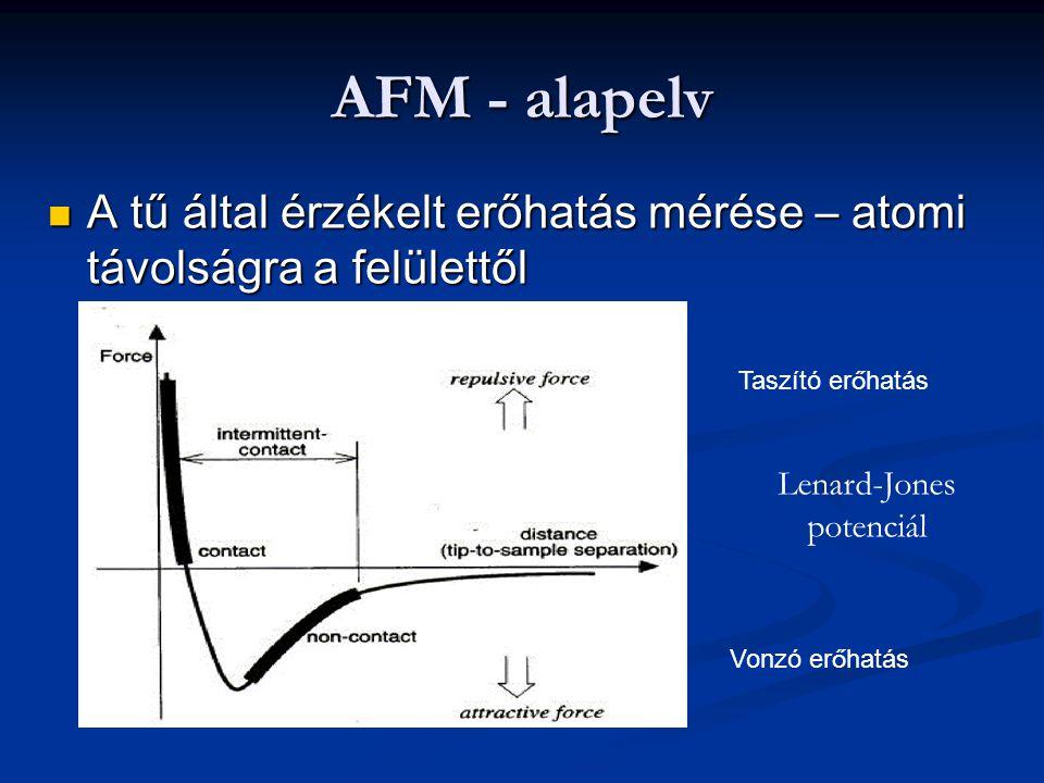 AFM - alapelv A tű által érzékelt erőhatás mérése – atomi távolságra a felülettől A tű által érzékelt erőhatás mérése – atomi távolságra a felülettől Lenard-Jones potenciál Taszító er ő hatás Vonzó er ő hatás