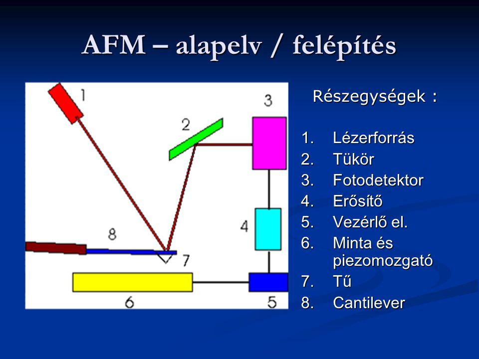 AFM – alapelv / felépítés Részegységek : 1.Lézerforrás 2.Tükör 3.Fotodetektor 4.Erősítő 5.Vezérlő el.