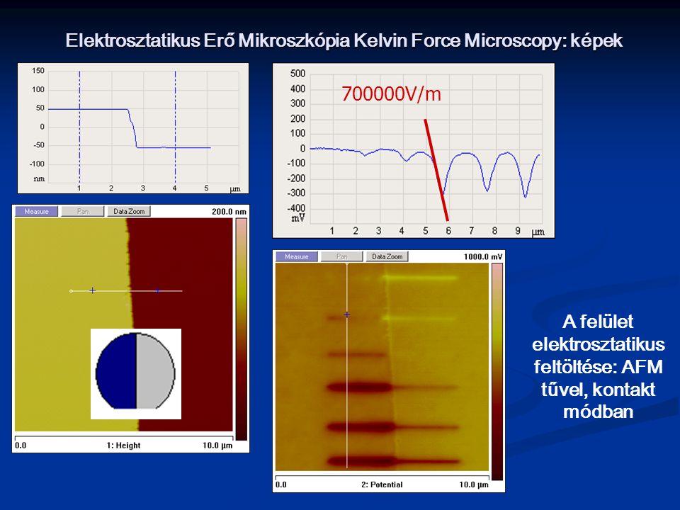 Elektrosztatikus Erő Mikroszkópia Kelvin Force Microscopy: képek 700000V/m A felület elektrosztatikus feltöltése: AFM tűvel, kontakt módban