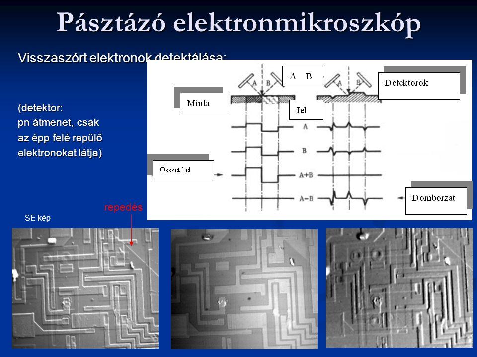 Pásztázó elektronmikroszkóp Visszaszórt elektronok detektálása: (detektor: pn átmenet, csak az épp felé repülő elektronokat látja ) SE kép repedés