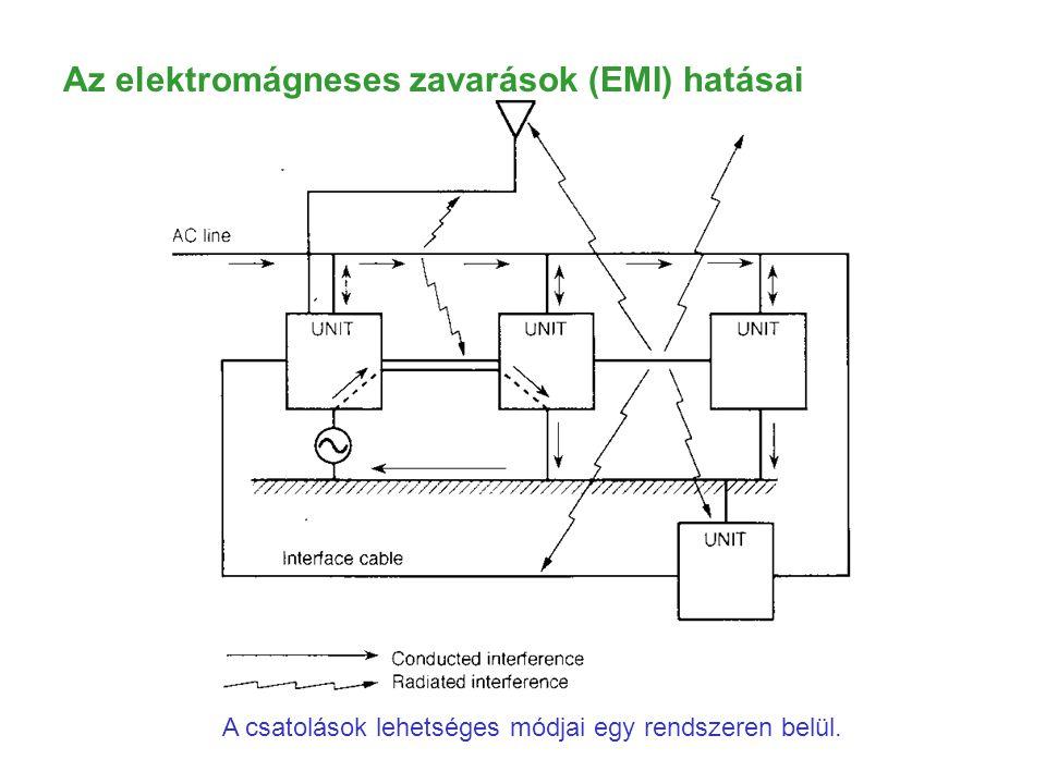 A csatolások lehetséges módjai egy rendszeren belül. Az elektromágneses zavarások (EMI) hatásai