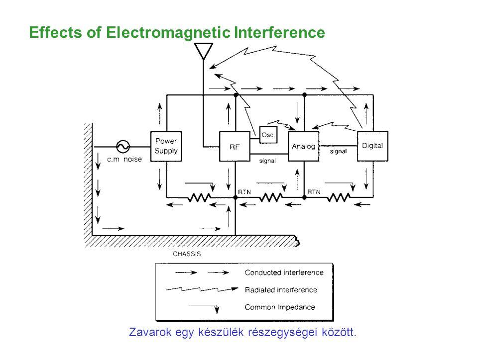 Effects of Electromagnetic Interference Zavarok egy készülék részegységei között.