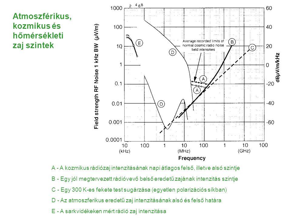 Atmoszférikus, kozmikus és hőmérsékleti zaj szintek A - A kozmikus rádiózaj intenzitásának napi átlagos felső, illetve alsó szintje B - Egy jól megtervezett rádióvevő belső eredetű zajának intenzitás szintje C - Egy 300 K-es fekete test sugárzása (egyetlen polarizációs síkban) D - Az atmoszferikus eredetű zaj intenzitásának alsó és felső határa E - A sarkvidékeken mért rádió zaj intenzitása
