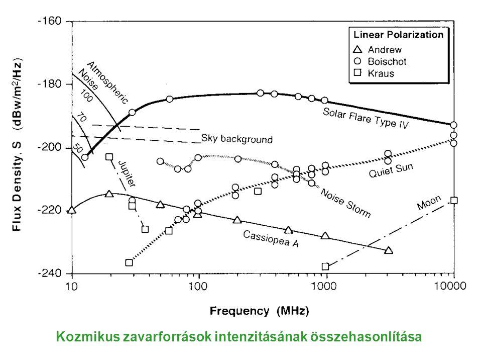 Kozmikus zavarforrások intenzitásának összehasonlítása
