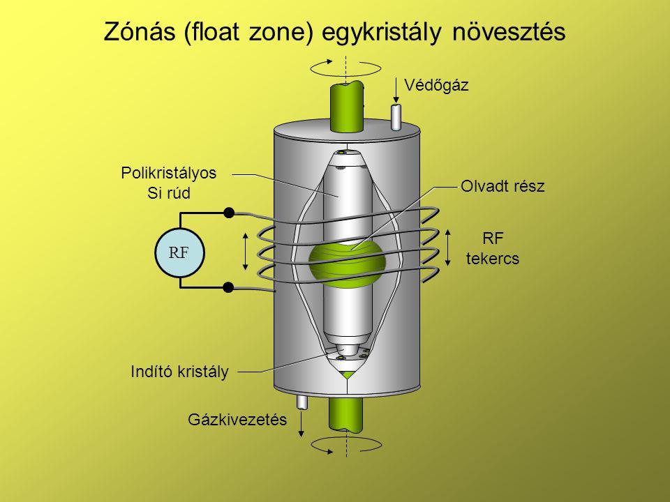 Zónás (float zone) egykristály növesztés RF Védőgáz Olvadt rész RF tekercs Polikristályos Si rúd Indító kristály Gázkivezetés