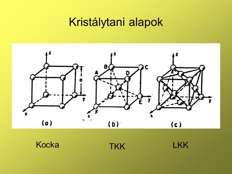 Kristálytani alapok Kocka TKK LKK