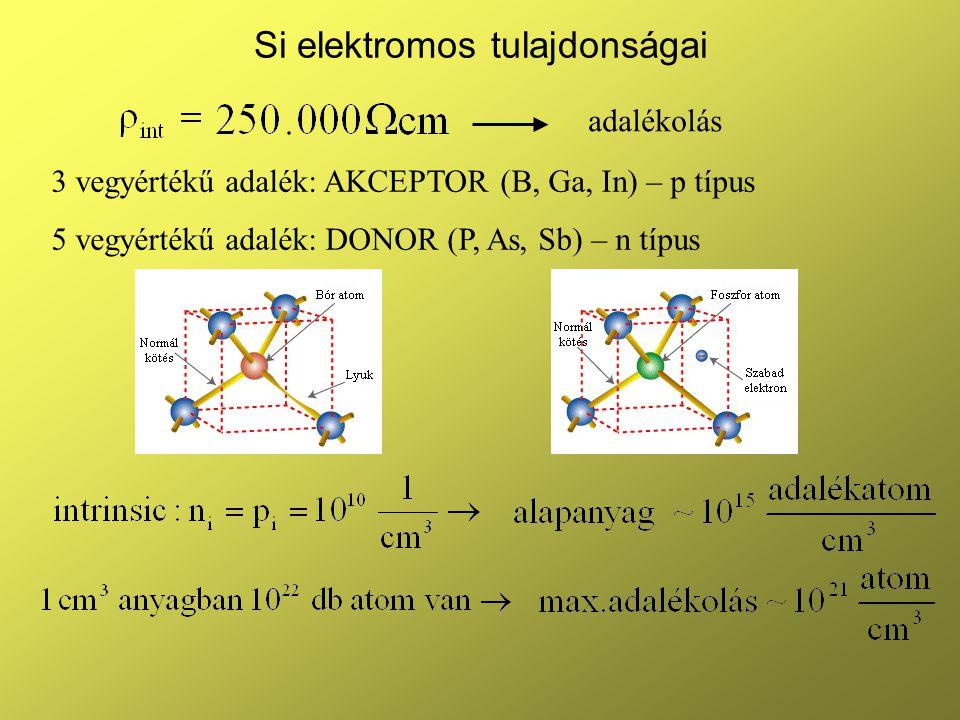 Si elektromos tulajdonságai adalékolás 3 vegyértékű adalék: AKCEPTOR (B, Ga, In) – p típus 5 vegyértékű adalék: DONOR (P, As, Sb) – n típus