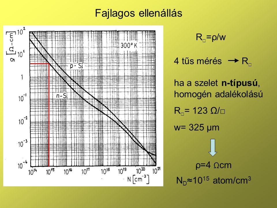 Fajlagos ellenállás 4 tűs mérésR□R□ R □ =ρ/w ha a szelet n-típusú, homogén adalékolású R □ = 123 Ω/□ w= 325 μm ρ=4 Ω cm N D ≈10 15 atom/cm 3