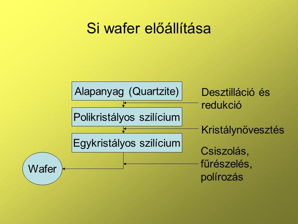 Si wafer előállítása Alapanyag (Quartzite) Polikristályos szilícium Egykristályos szilícium Wafer Desztilláció és redukció Kristálynövesztés Csiszolás