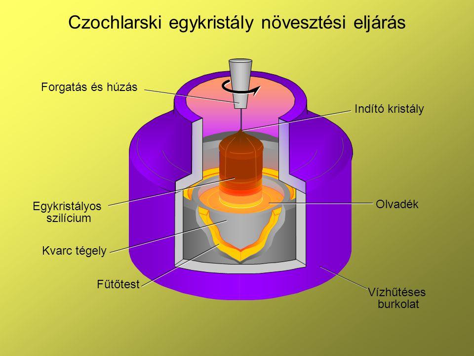 Czochlarski egykristály növesztési eljárás Indító kristály Olvadék Vízhűtéses burkolat Egykristályos szilícium Kvarc tégely Fűtőtest Forgatás és húzás