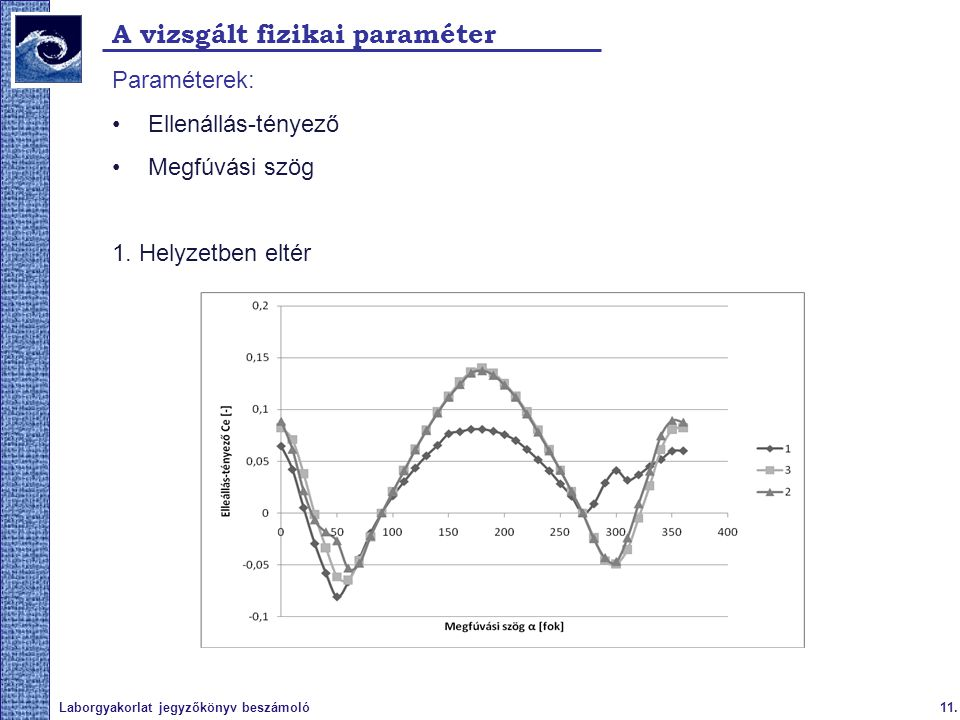 11.Laborgyakorlat jegyzőkönyv beszámoló A vizsgált fizikai paraméter Paraméterek: Ellenállás-tényező Megfúvási szög 1. Helyzetben eltér