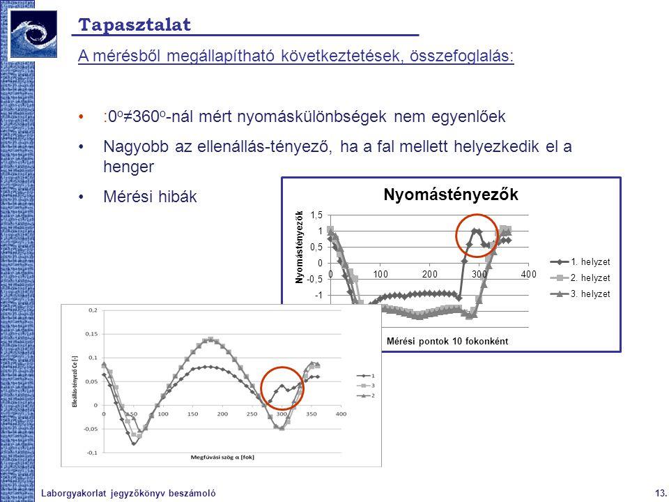 13.Laborgyakorlat jegyzőkönyv beszámoló Tapasztalat A mérésből megállapítható következtetések, összefoglalás: :0 o ≠360 o -nál mért nyomáskülönbségek
