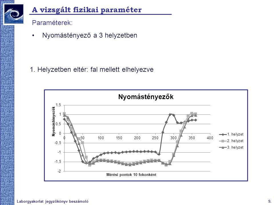 9.Laborgyakorlat jegyzőkönyv beszámoló A vizsgált fizikai paraméter Paraméterek: Nyomástényező a 3 helyzetben 1. Helyzetben eltér: fal mellett elhelye