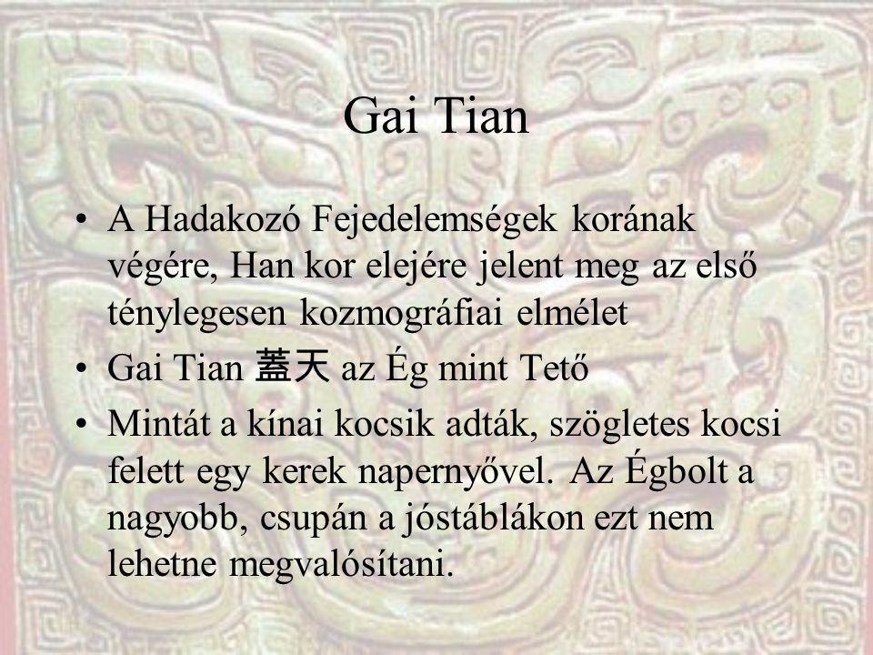 Gai Tian A Hadakozó Fejedelemségek korának végére, Han kor elejére jelent meg az első ténylegesen kozmográfiai elmélet Gai Tian 蓋天 az Ég mint Tető Min
