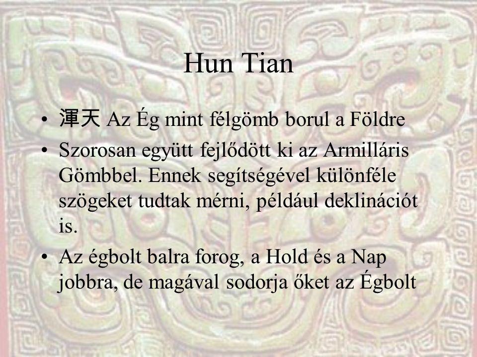 Hun Tian 渾天 Az Ég mint félgömb borul a Földre Szorosan együtt fejlődött ki az Armilláris Gömbbel. Ennek segítségével különféle szögeket tudtak mérni,