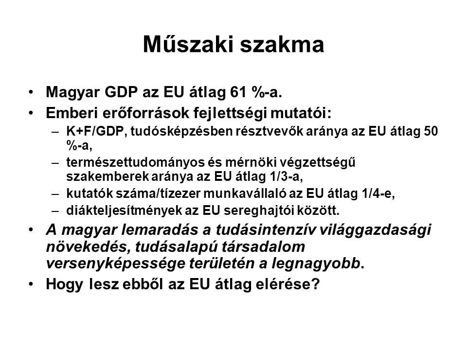 Műszaki szakma Magyar GDP az EU átlag 61 %-a. Emberi erőforrások fejlettségi mutatói: –K+F/GDP, tudósképzésben résztvevők aránya az EU átlag 50 %-a, –