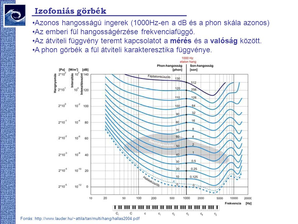 Izofoniás görbék Azonos hangosságú ingerek (1000Hz-en a dB és a phon skála azonos) Az emberi fül hangosságérzése frekvenciafüggő. Az átviteli függvény