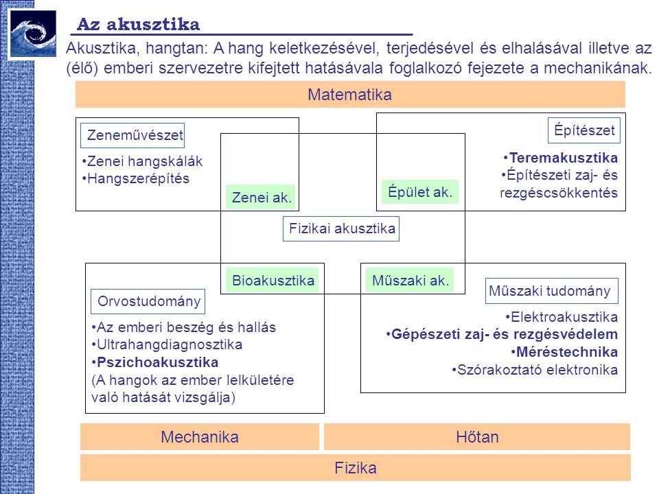 Az akusztika Akusztika, hangtan: A hang keletkezésével, terjedésével és elhalásával illetve az (élő) emberi szervezetre kifejtett hatásávala foglalkoz