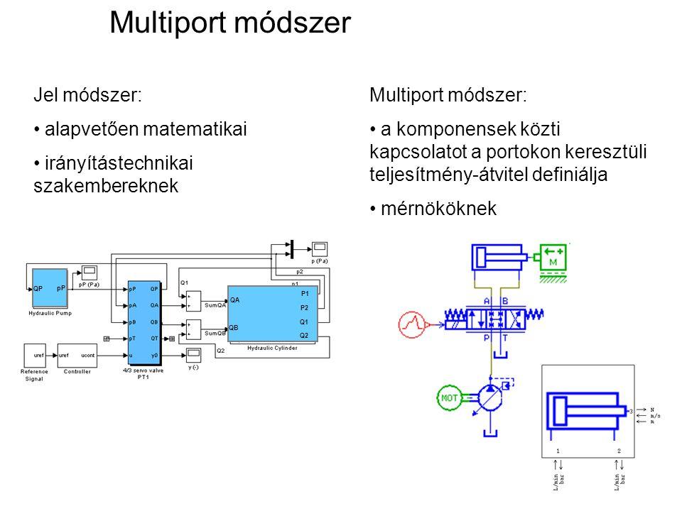 pP QP QA QB P1 P2 Q1 Q2 Jel módszer: alapvetően matematikai irányítástechnikai szakembereknek Multiport módszer: a komponensek közti kapcsolatot a por