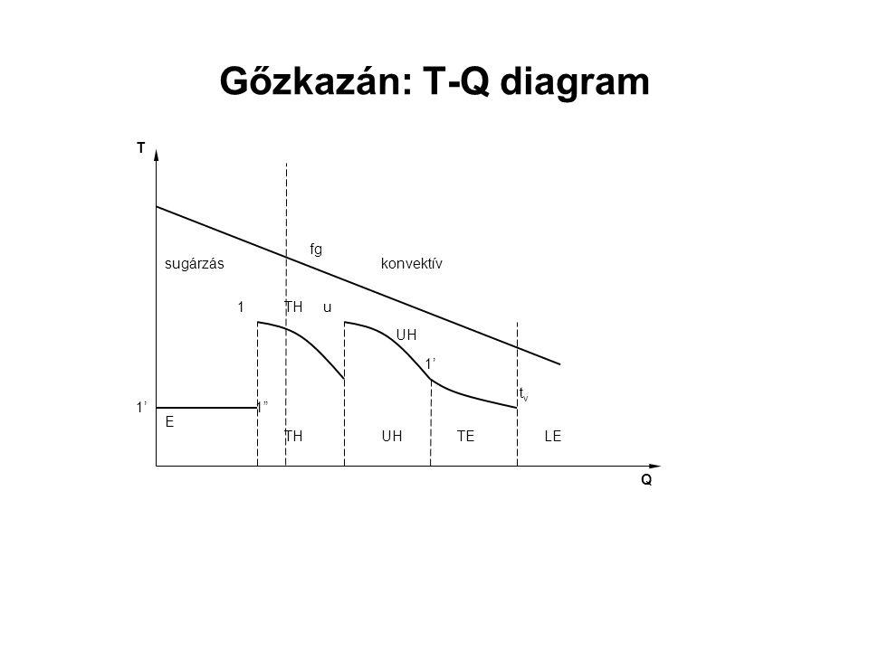 """Gőzkazán: T-Q diagram 1' TH UH E 1"""" u t v fg 1' 1 Q T sugárzáskonvektív UH TE LE"""