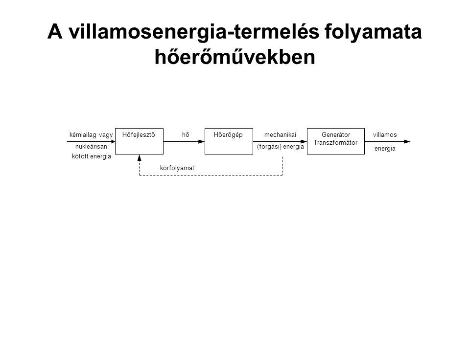 A villamosenergia-termelés folyamata hőerőművekben kémiailag vagy nukleárisan kötött energia HőfejlesztőHőerőgép Generátor Transzformátor hőmechanikai