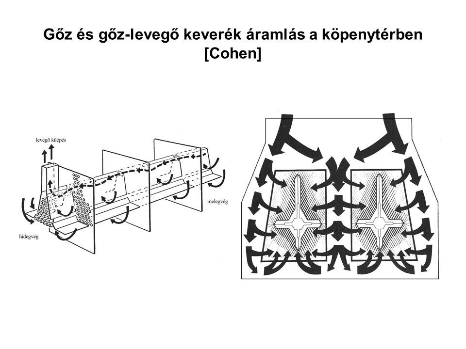 Gőz és gőz-levegő keverék áramlás a köpenytérben [Cohen]