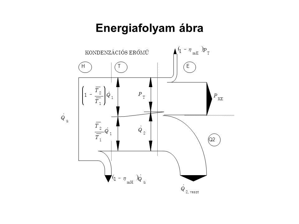 Energiafolyam ábra KONDENZÁCIÓS ERŐMŰ HTE Q2 1 1 2 1 Q T T           1 1 2 Q T T  T P 2 Q   TmE 1 P  veszt2, Q  ü  mH 1 Q   KE P