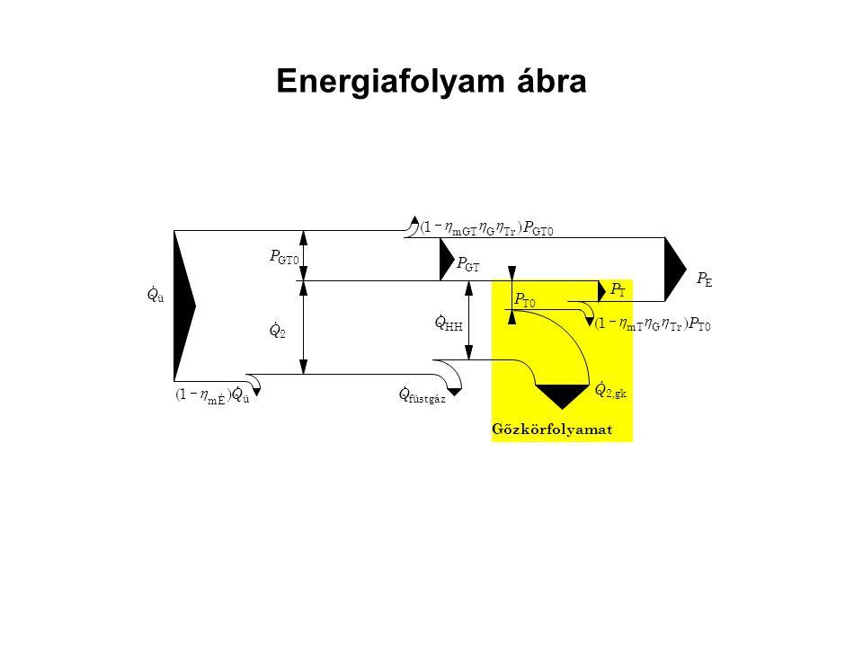 Energiafolyam ábra ü Q  GT0 P GT P GT0TrGmGT )1( P  HH Q  ü mÉ )1( Q   füstgáz Q  2,gk Q  T P T0 P TrGmT )1( P  Gőzkörfolyamat 2 Q  E
