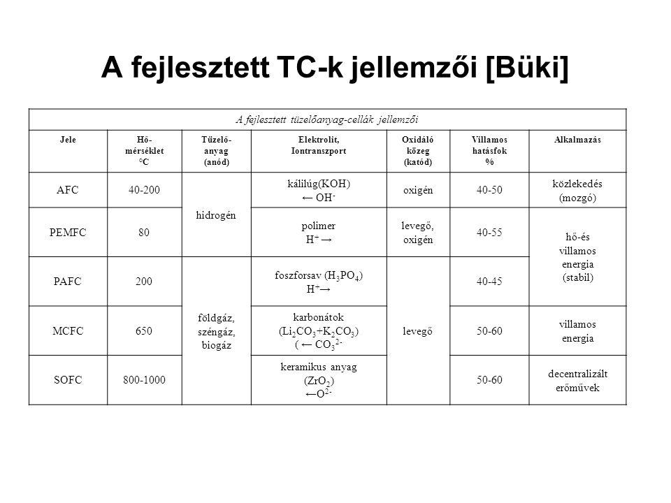 A fejlesztett TC-k jellemzői [Büki] A fejlesztett tüzelőanyag-cellák jellemzői JeleHő- mérséklet °C Tüzelő- anyag (anód) Elektrolit, Iontranszport Oxi