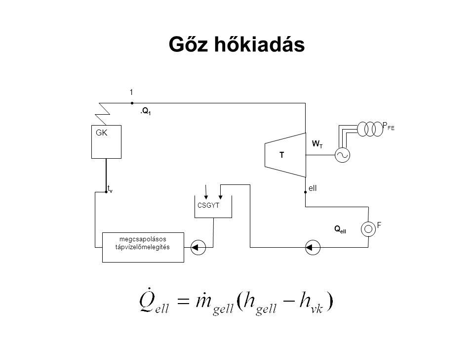 Gőz hőkiadás CSGYT T P FE W T. GK megcsapolásos tápvízelőmelegítés F. Q ell. Q1 Q1 t v 1 ell