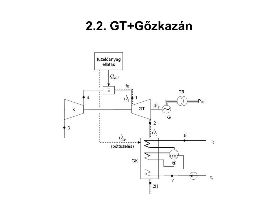 2.2. GT+Gőzkazán