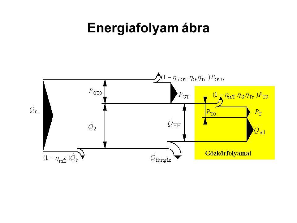 Energiafolyam ábra