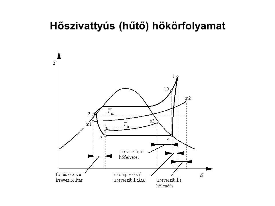 Hőszivattyús (hűtő) hökörfolyamat