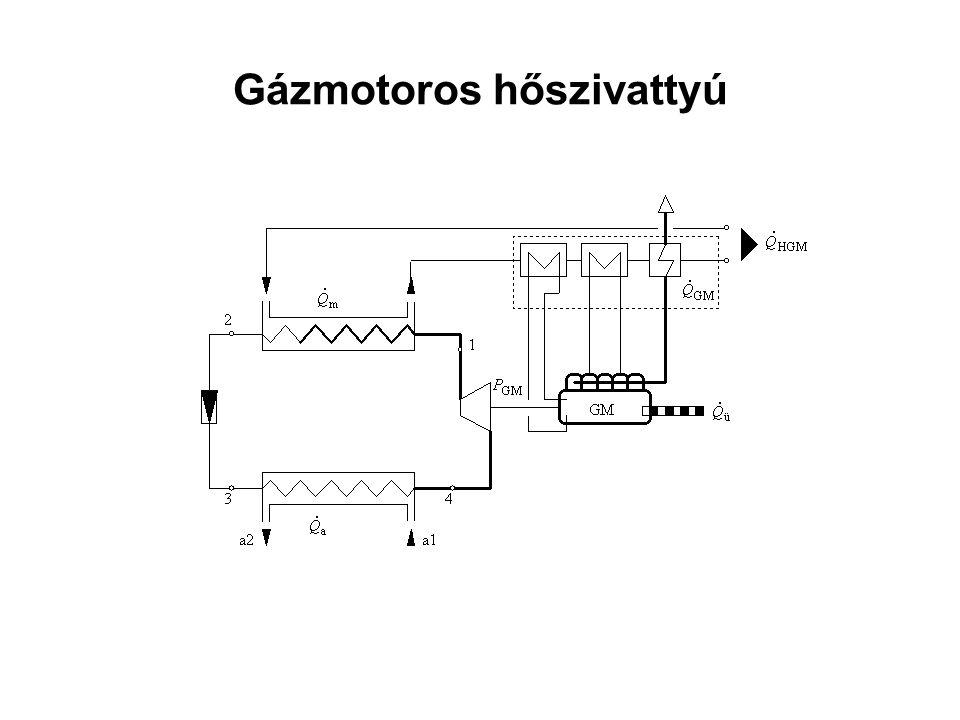 Gázmotoros hőszivattyú